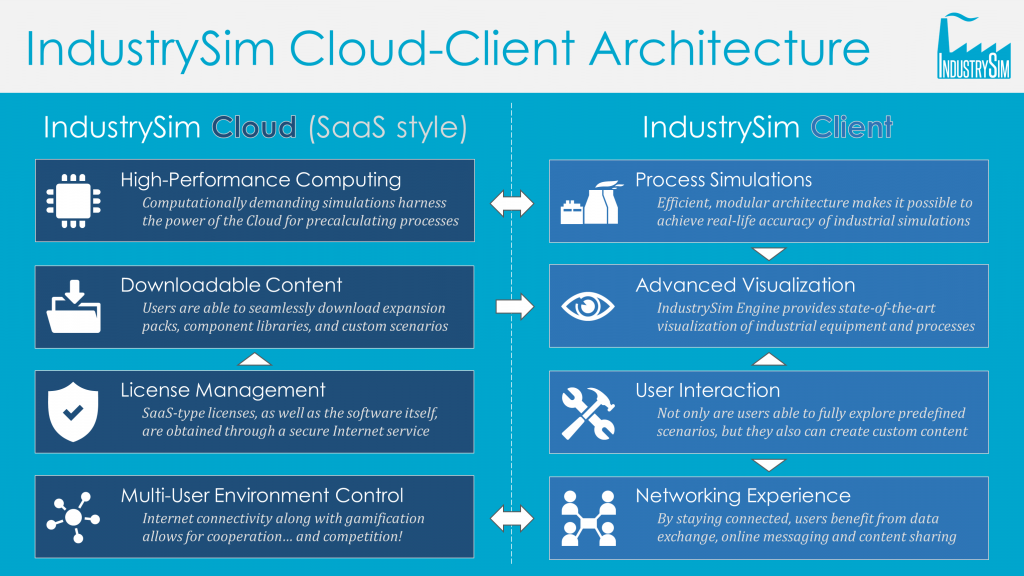 IndustrySim Cloud-Client Architecture