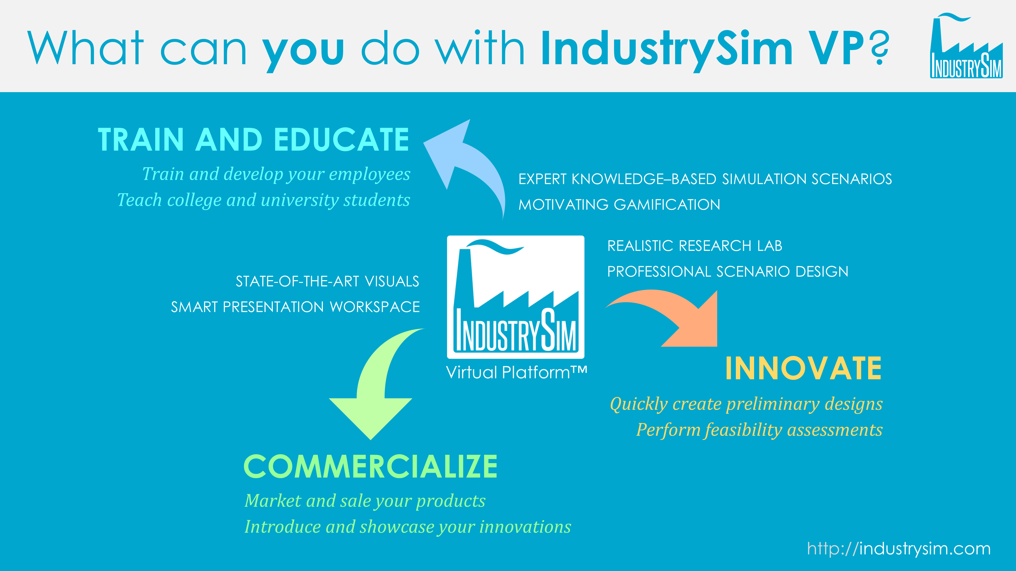 What can you do with IndustrySim Virtual Platform?